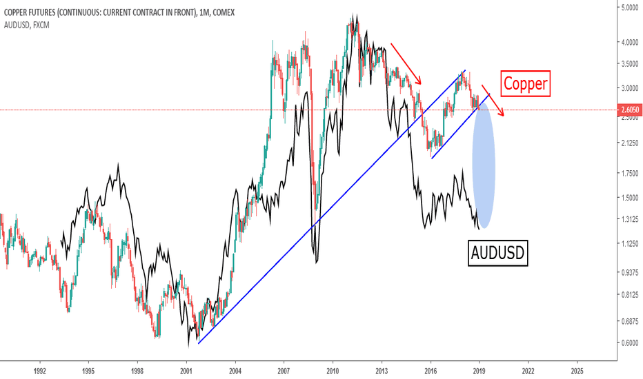 HG1!: Copper To Follow The Aussie? (Long Term View)