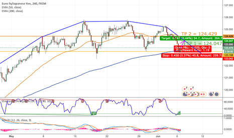 EURJPY: Long EURJPY Short Term Based on 4H + 1D Charts