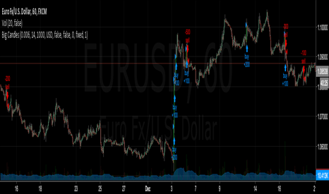 EURUSD: 1 HR Power Candle Strategy