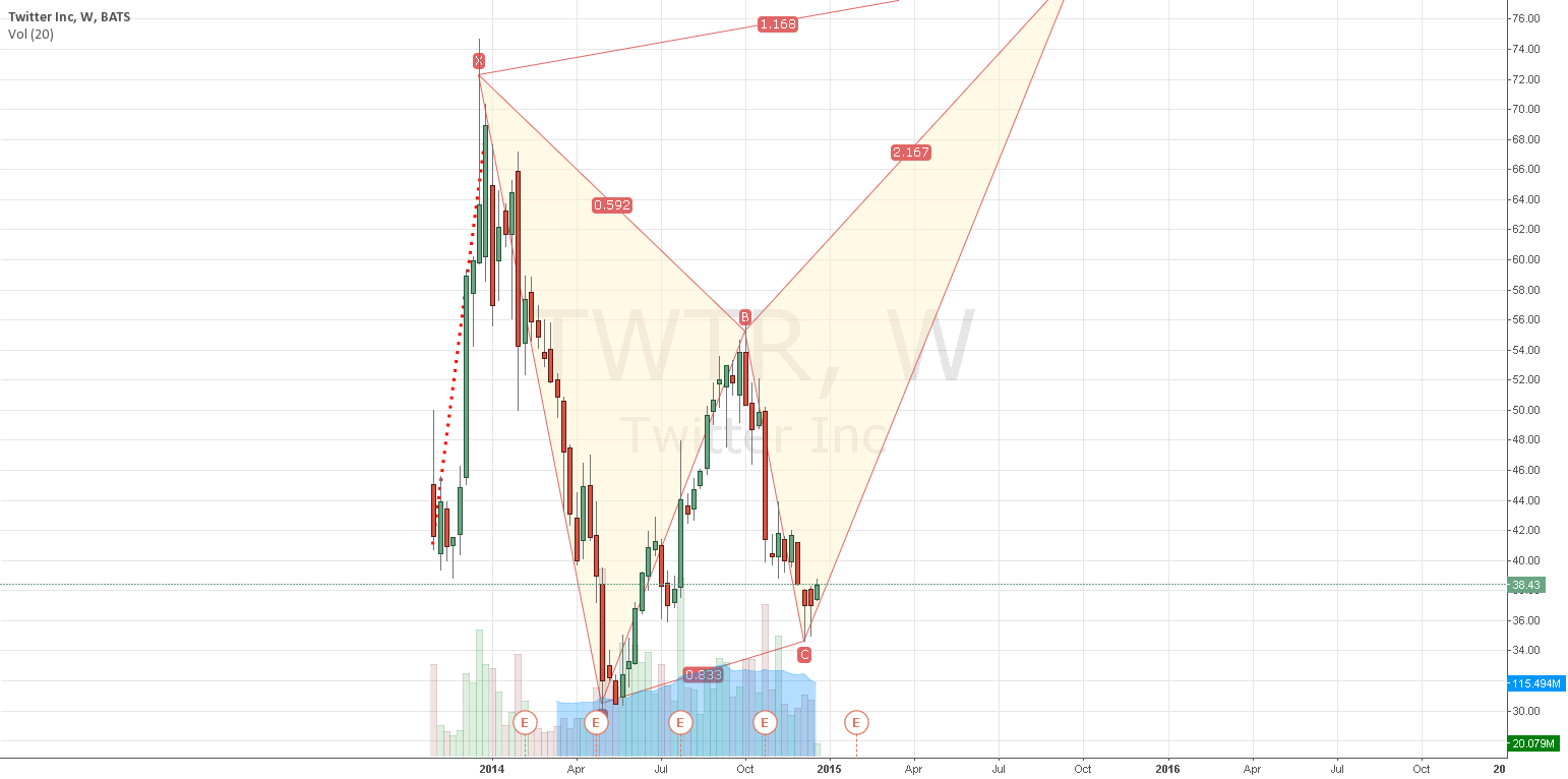 update on bearish butterfly $TWTR