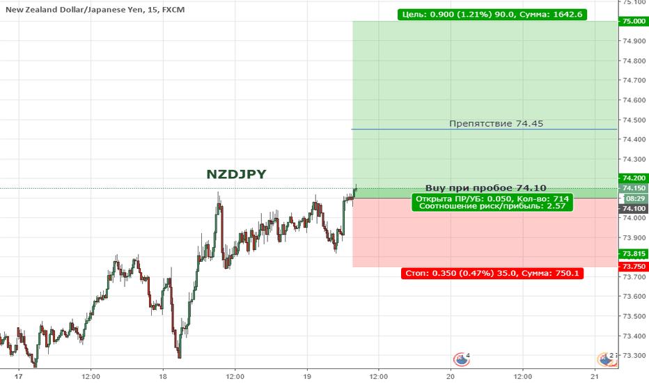 NZDJPY: NZDJPY. Цена формирует восходящий тренд