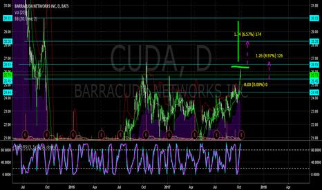 CUDA: $CUDA PUT ON WATCH, LOOKIN FOR BREAK ABOVE PREV HIGH