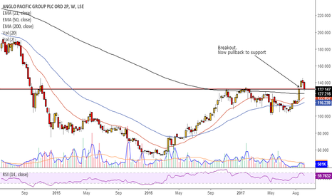 APF: Broke out and is pulling back to support