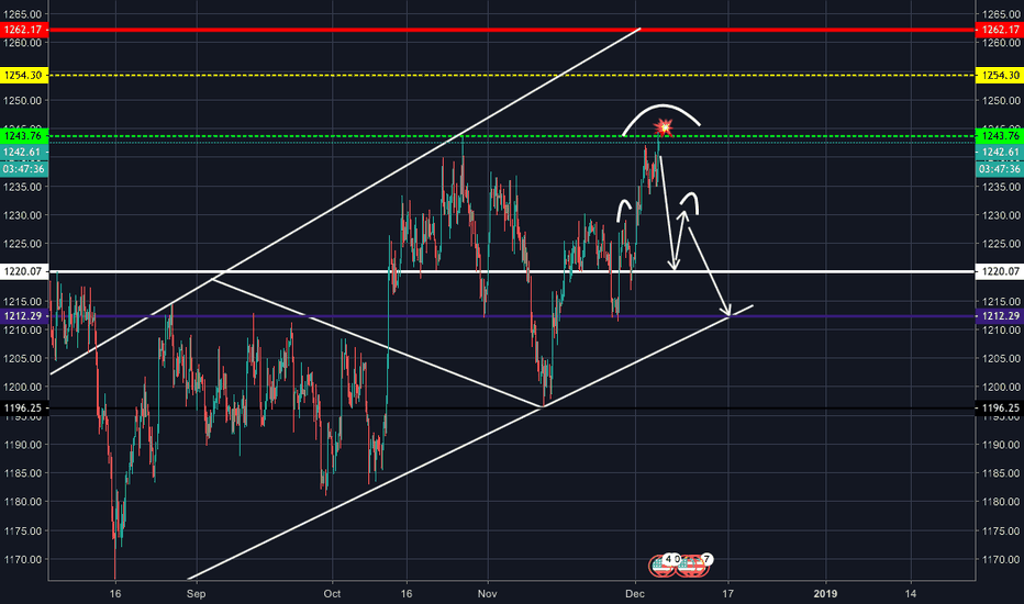 XAUUSD: XAUUSD - The Big Short