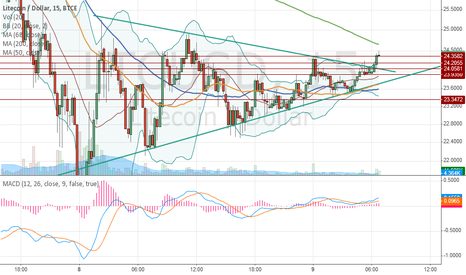 LTCUSD: LTC wedge broken