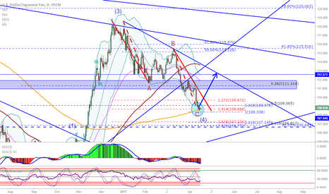 USDJPY: USD/JPY: Pattern complete, MA hit