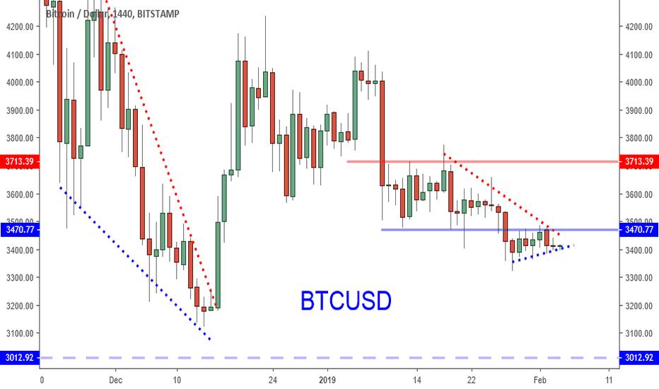 BTCUSD: Bitcoin: Range Favors Long Term Bull?