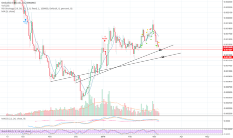 OMGBTC: OMG - Possible Entries to have an eye on.