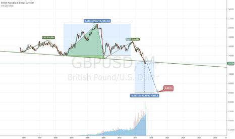 GBPUSD: Short British Pound avec le Brexit en ligne de mire