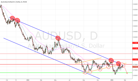 AUDUSD: Time to Short once more