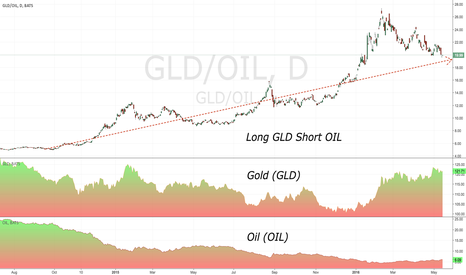 GLD/OIL: Long Gold Short Oil