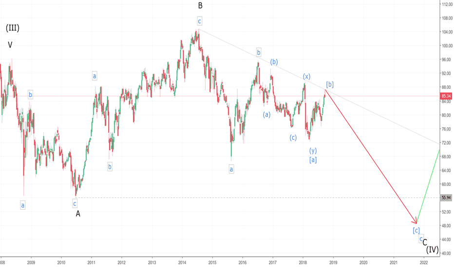 XOM: Exxon Mobil Super Cycle Wave chart