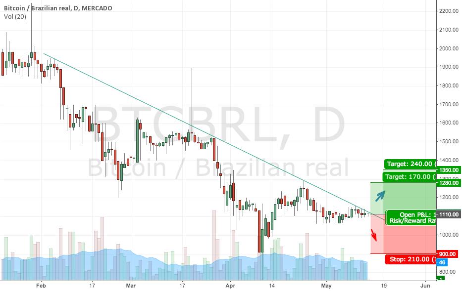 BTCBRL : Resistance Trend Lines