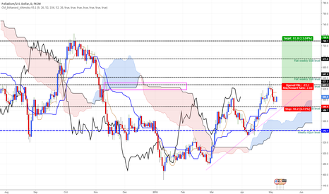XPDUSD: Palladium - A long swing trade idea