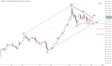EURGBP: EUR/GBP: Technical buy signal