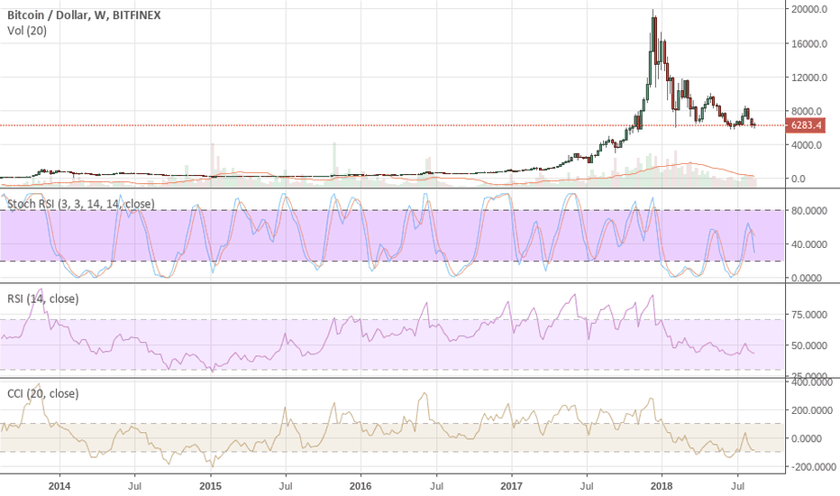BTCUSD: BTC Looking for an Eventual Pullback to $1,225