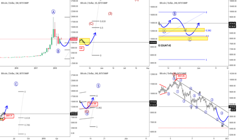 BTCUSD: BTCUSD And EOS: More Upside After Pullbacks