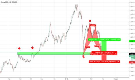 CN50USD: Entrata long a favore di trend?