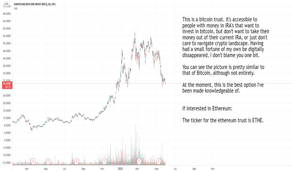 trust btc tradingview