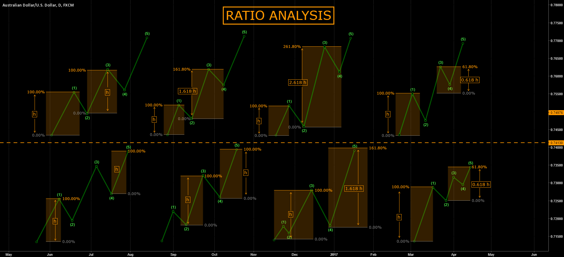 [EW COURSE] RATIO ANALYSIS (impulsive)
