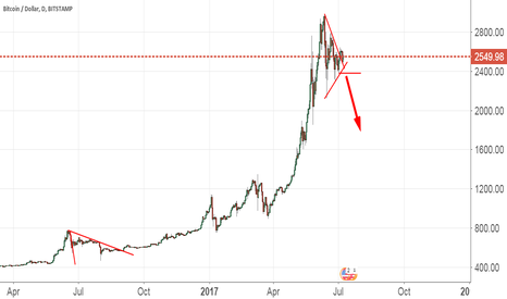 BTCUSD: Bitcoin Short On Weakness