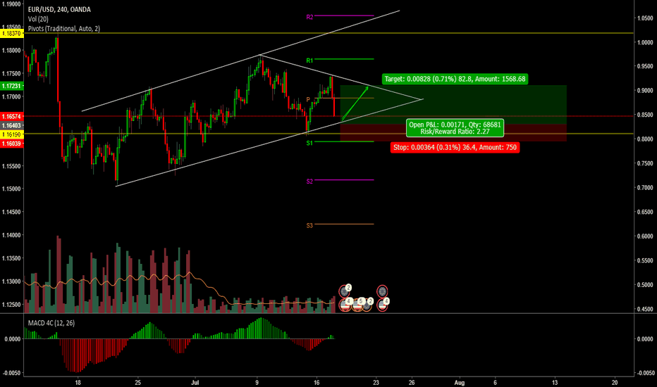 EURUSD:  EUR // USD // Trend channel // triangle / buy limit