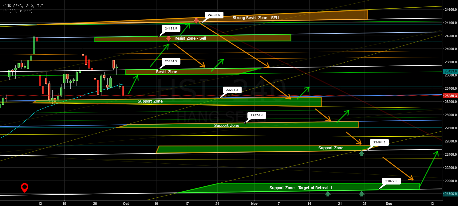 HSI - Direction Forecast with S/R Zones