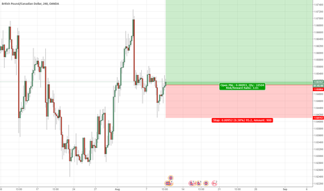 GBPCAD: GBPCAD a Buy my friends!