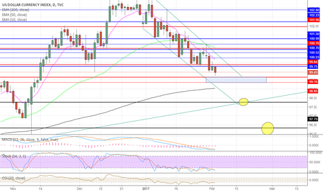 DXY: DXY ahead of NFP