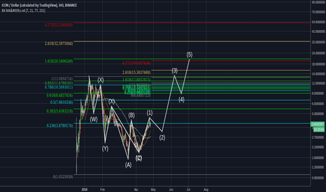 ICXUSD: ICON (ICX) Macro Wave Count (Short Term Charts Added Below)