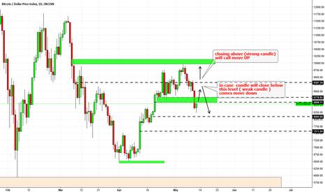 BTCUSDIDX: BTC USD - wait for signal