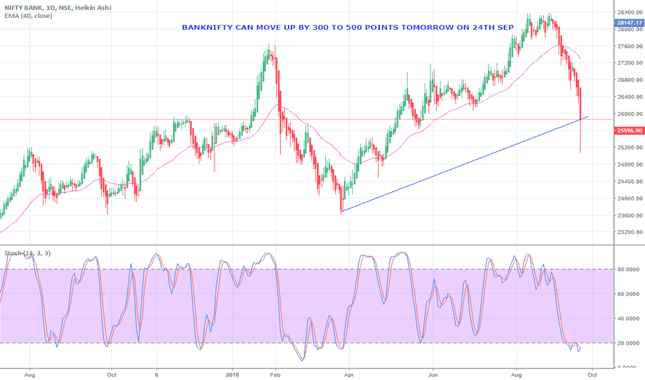 BANKNIFTY: BANK NIFTY WILL MOVE UP BY 300 TO 500 POINTS ON 24TH SEP