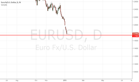EURUSD: EURUSD - one of the most important line for this currency pair.
