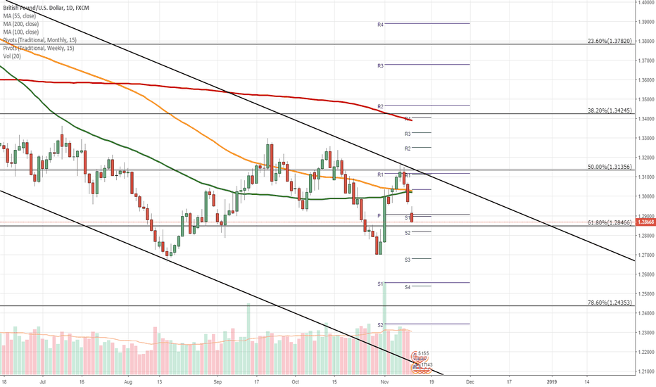 GBPUSD: GBP/USD daily overview