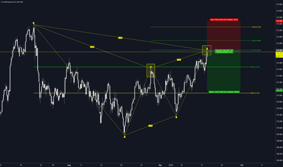 USDJPY: USDJPY Bearish Gartley 1D (Sep. 18th)