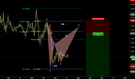 EURUSD: short set up