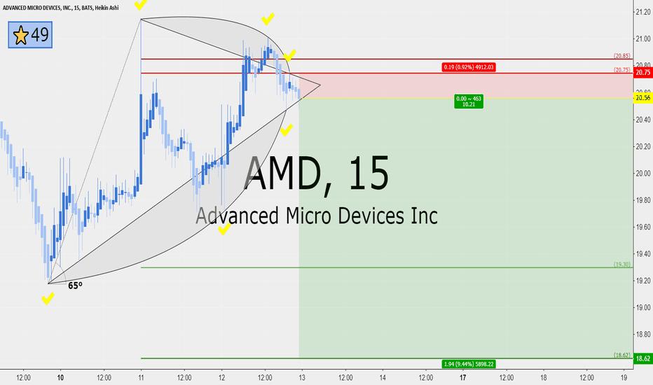 AMD: AMD 10 RRR short