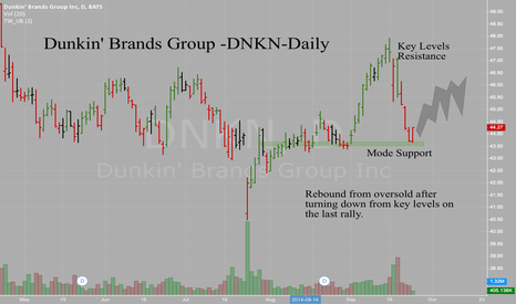 DNKN: Dunkin' Brands - DNKN - Daily - Fell back to solid support level