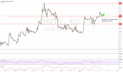USOIL: WTI Breaks out of range