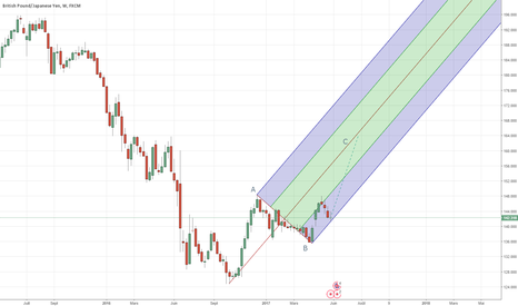 GBPJPY: une correction en ABC ?