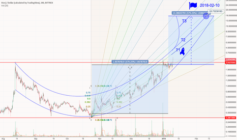 STORJUSD: STORJUSD +550% target $15.73, Buy Opportunity