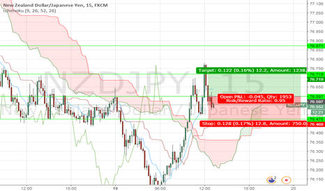 NZDJPY: buy opportunity