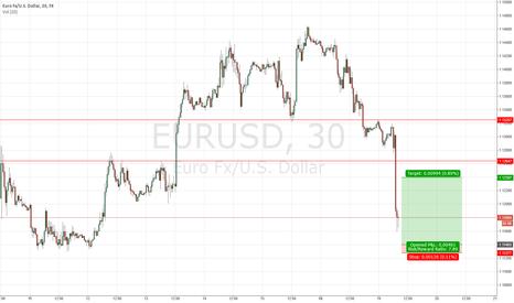 EURUSD: $EURUSD Long Trading Idea #forex