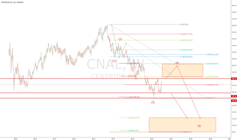 CNA: cna