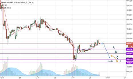 GBPCAD: GBPCAD is dropping down in DOWNTREND