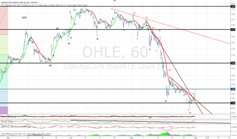 OHL Stock Price and Chart — BME:OHL — TradingView