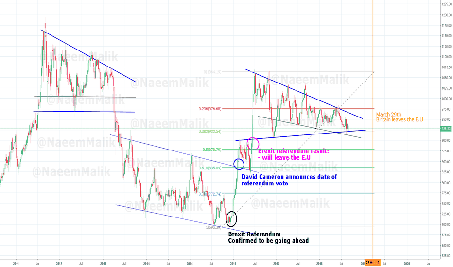 XAUGBP: Gold/GBP - Brexit Traders Dream!