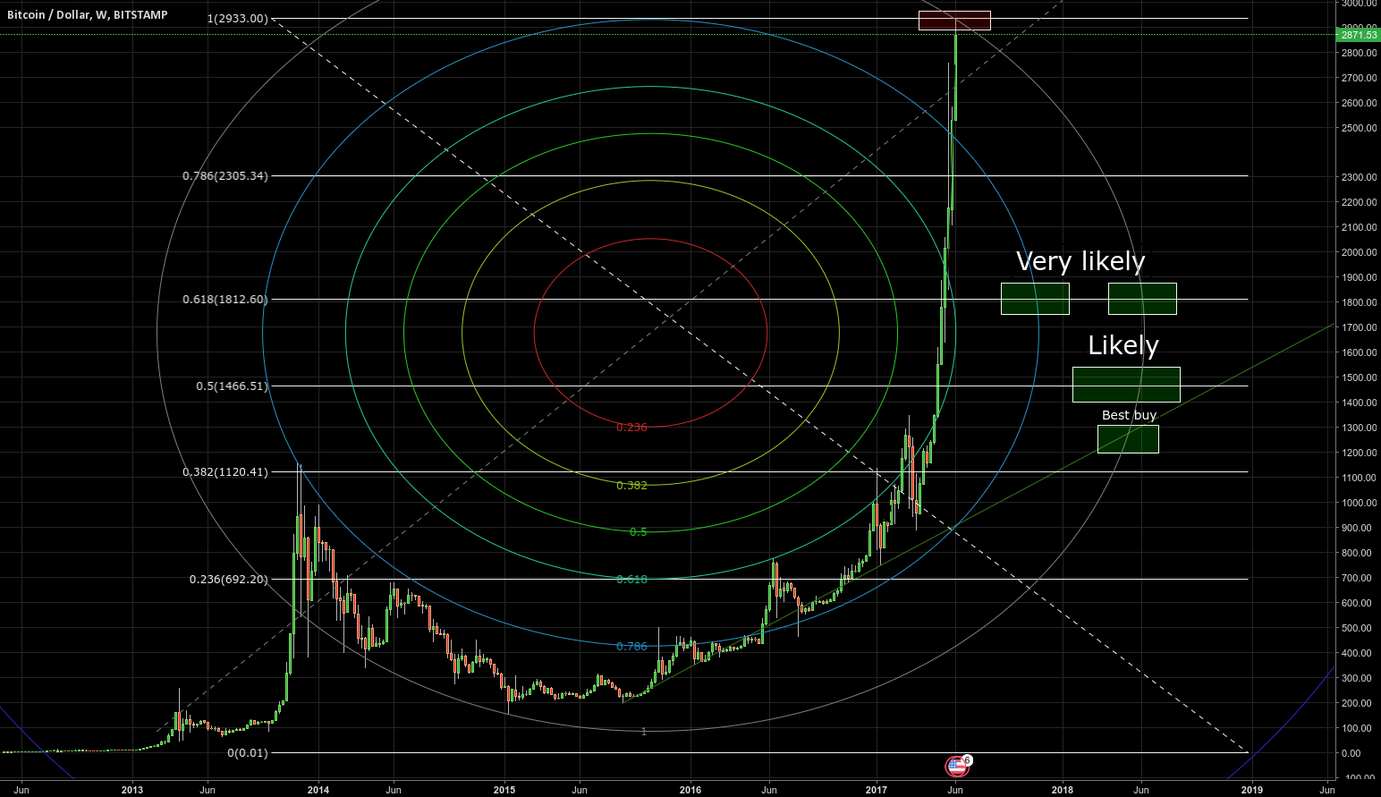 All Time Bitcoin Chart for BITSTAMP:BTCUSD by Ruso ...