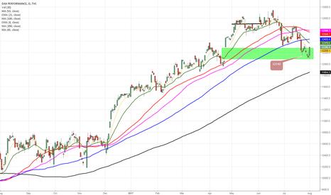 DAX: German DAX- $study #stocks
