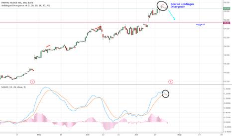 PYPL: PYPL 4H chart: short